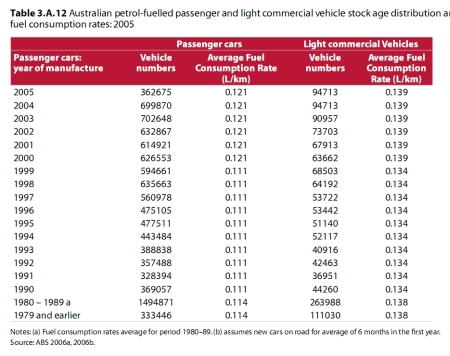 Green page motorcycle council of nsw - Car fuel consumption comparison table ...