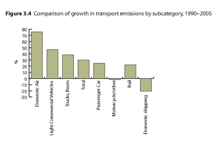 Transport Emissions by type