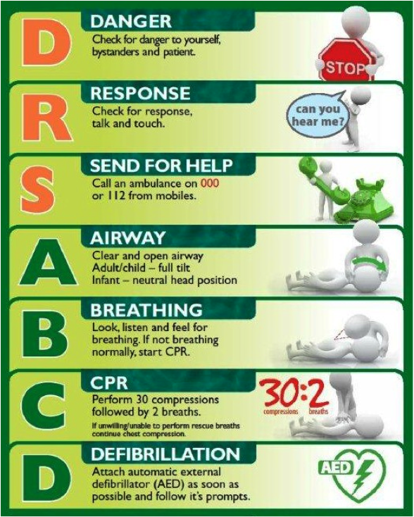 Cpr Instructions Printable Compact